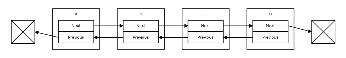 Complicating Things With XOR Linked Lists | Cyber Crud
